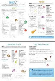 Pin by Hillary Dean Siekierski on 2B Mindset Recipes | Food lists,  Beachbody meal plan, Easy keto meal plan