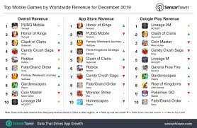 Top Mobile Games by Worldwide Revenue ...