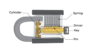 how to pick a lock with pictures