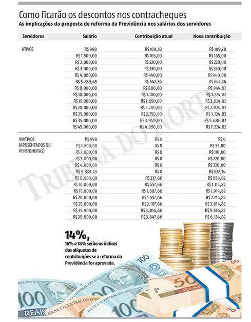 """Resultado de imagem para proposta do governo do rn muda alíquotas para servidores estaduais"""""""