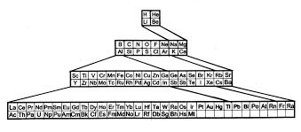 pyramidal version of the periodic table