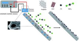 Hybrid ZnO–graphene electrode with palladium nanoparticles on Ni foam and  application to self-powered nonenzymatic glucose sensing - RSC Advances  (RSC Publishing)