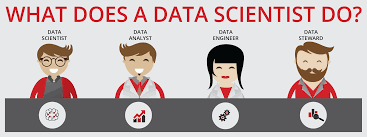 What Does a Data Scientist do?. The field of Data Science is still very… |  by Udeme Udofia | DataSeries | Medium