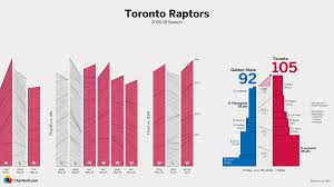 Basketball Tower Charts Information Is Beautiful Awards