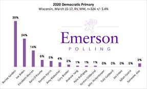 Bernie Sanders Leads Democratic ...