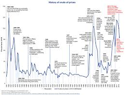 History Of Oil Prices Since 1861 ...