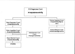 Freedom of thought.: ระบบกฎหมายของสหรัฐอเมริกา และการพิจารณาตัดสินคดีโดยลูกขุน  เปรียบเทียบกับศาลไทย