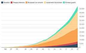 Analisi dei dati epidemiologici del coronavirus in Italia (al 21 ...