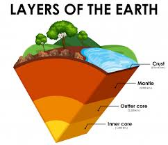 Layers of the earth on white background | Free Vector