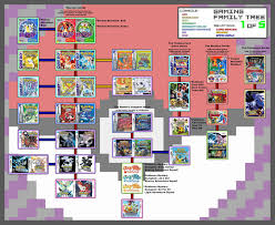 Pokémon gaming timeline: pretty comprehensive graphic of the games ...