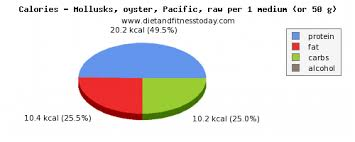 protein in oysters per 100g t and