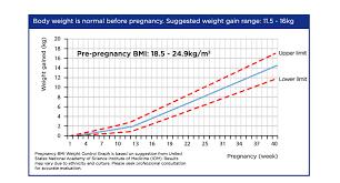 pregnancy t weight control wyeth