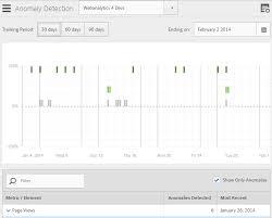 anomaly detection webyse auf deutsch