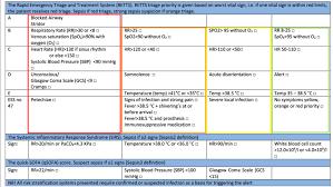 risk stratification tools for sepsis