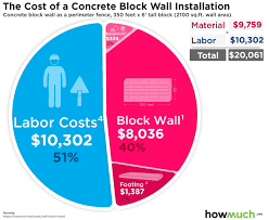 How Much Does It Cost To Install A Concrete Block Wall