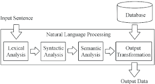 Natural Language Processing steps | Download Scientific Diagram
