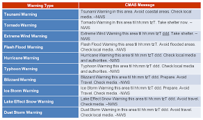 Wireless Weather Alerts