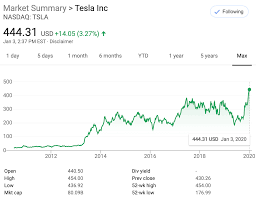 Tesla [TSLA] Was The Best Performing ...