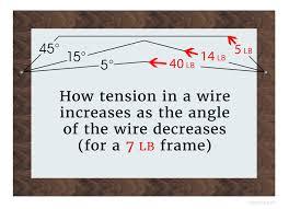 why frames tilt forward the 100