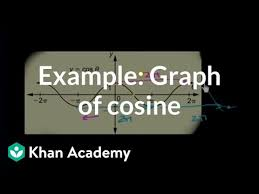 solving cos θ 1 and cos θ 1
