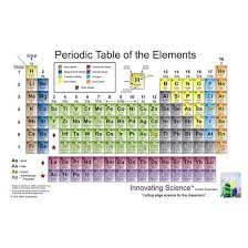 periodic table nonmetals metals and
