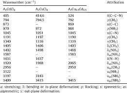 diffe peaks attribution by ftir of