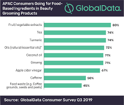39 apac consumers looking for natural