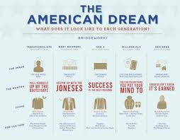 The Evolution of the American Dream - BridgeWorks