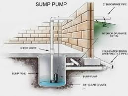 Image result for sump pump image