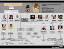 """จรรยา"""" เผย ผังกองกำลังของกษัตริย์วชิราลงกรณ์ – thai-democracy"""