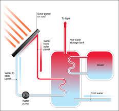 schematic diagram of solar heating