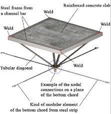 steel and concrete composite e