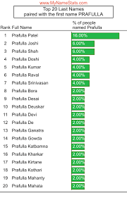 PRAFULLA First Name Statistics by MyNameStats.com