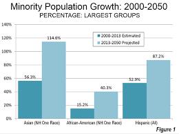 fastest growing minority
