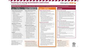 Queensland Will Further Ease Private ...