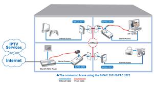adsl modem router wireless adsl