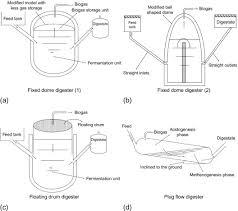 biogas digester an overview