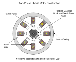 stepper motor basics types and working