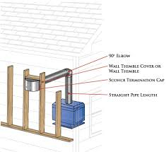 directvent pro installation guide