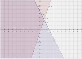sketch the graph of each linear