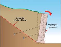 remediating existing retaining walls