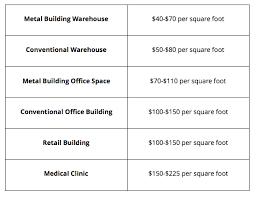 construction costs per square foot