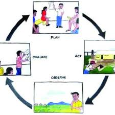The action learning cycle (drawn by Clifton Smith, North Rupununi) |  Download Scientific Diagram