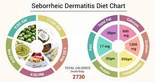 t chart for seborrheic dermais