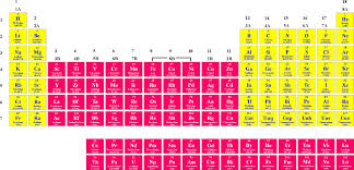 the periodic table and its design