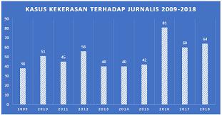 catatan akhir tahun jurnalis dibayangi persekusi dan kekerasan
