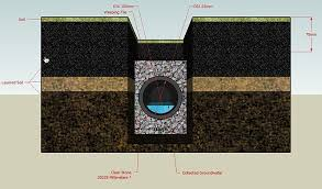 french drain vs surface drain which