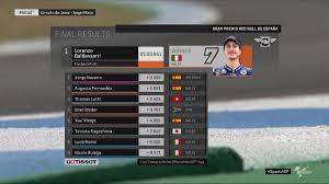 Moto2 Gp Jerez- Vince Baldassarri e rimane leader della classifica iridata  - VAVEL Italia