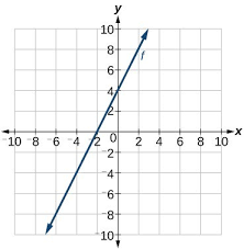 linear function from the graph