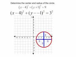 finding the center and radius of a